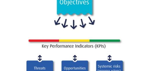 aligning-risks-to-objectives-using-key-performance-indicators-kpis
